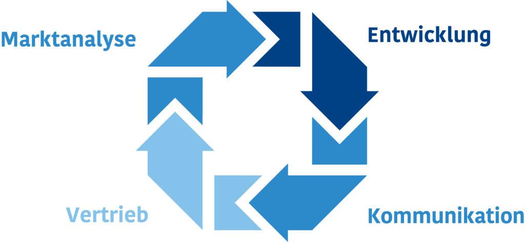 REGOO Website Kreislauf